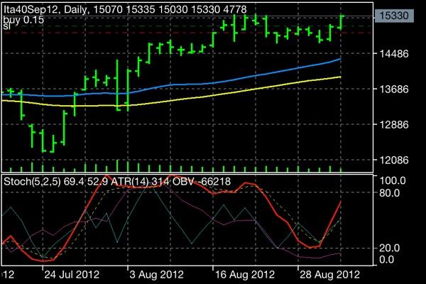 Orari trading forex